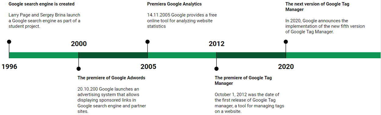 Google Tag Manager Relase Premiere Date