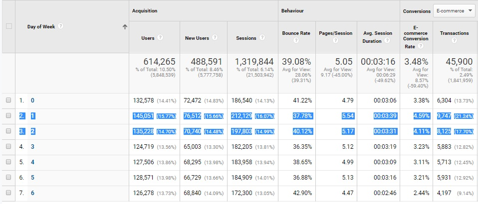 Integration of Google Analytics with Google Ads