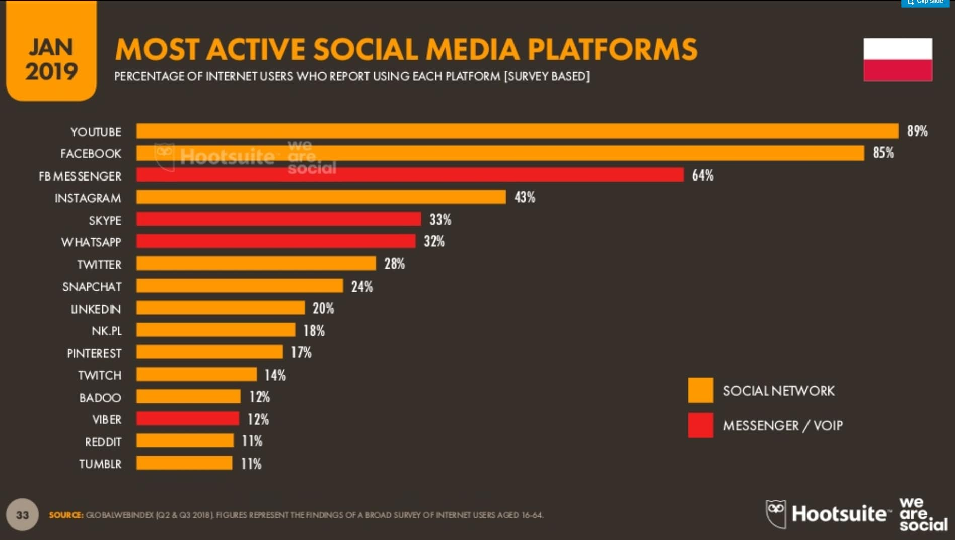 Hootsuite Social Media Rankings